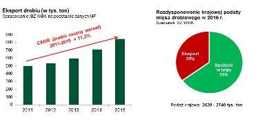 Utrzymanie tempa wzrostu branży drobiarskiej tylko dzięki eksportowi do krajów rozwijających się - RAPORT