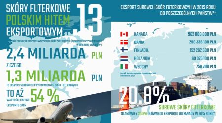Najważniejsze fakty dotyczące branży futerkowej w Polsce