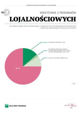 Programy lojalnościowe i promocje w oczach polskich rolników