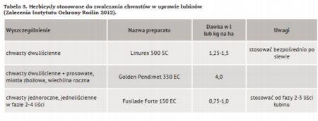 Herbicydy stosowane do zwalczania chwastów w uprawie łubinów (Zalecenia Instytutu Ochrony Roślin 2012)