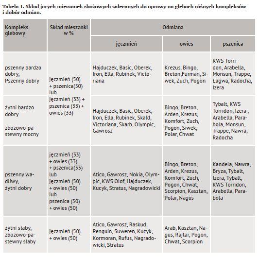 Tabela 1. Skład jarych mieszanek zbożowych zalecanych do uprawy na glebach różnych kompleksów i dobór odmian.