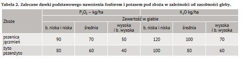 Tabela 2. Zalecane dawki podstawowego nawożenia fosforem i potasem pod zboża w zależności od zasobności gleby.