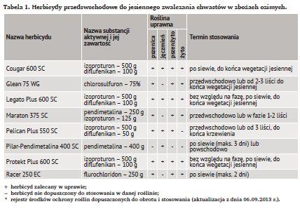 herbicydy przedwschodowe