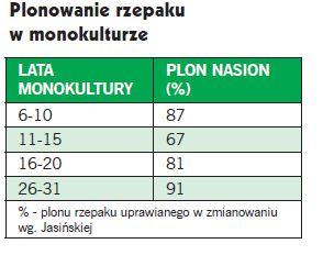Plonowanie rzepaku w monokulturze