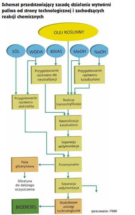 Wyprodukować biodiesel na własny użytek